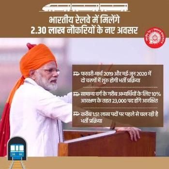 Railway 2.30 Lakh Recruitment